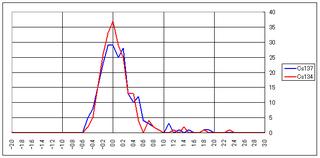 20120802_cs137_cs134_graph