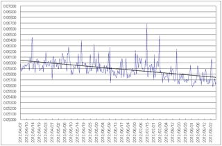 20120928_dose_rate_graph